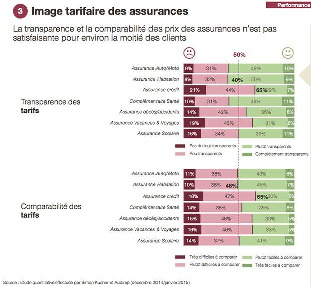 image-tarifaire-des-assurances