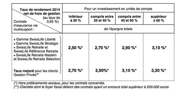 taux-de-redement-tableau-swisslife-exercice-2014-assurance-vie-fonds-euros