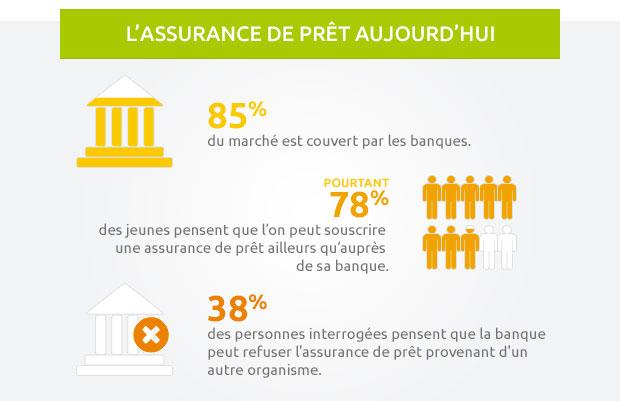 April-assurance-pret-aujourd'hui-infographie