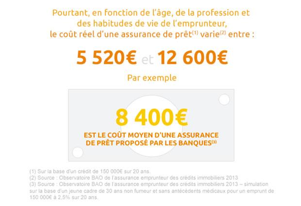 infographie-april-assurance-pret-variaiton-age-profession