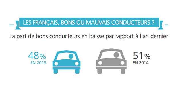 barometre-conducteur-2015-AXA-prevention