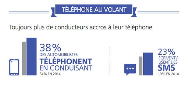 infographie-barometre-axa-conducteurs-telephone-au-volant
