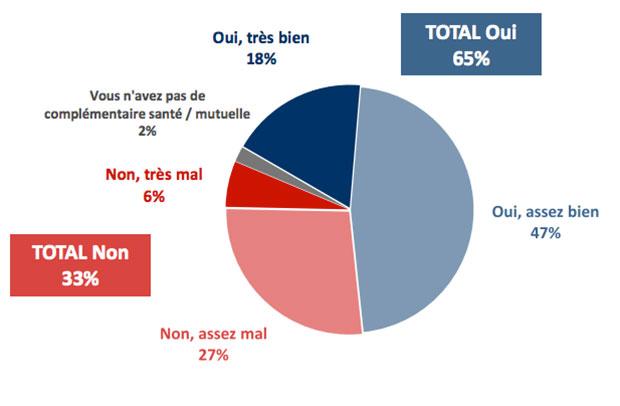 sondage-IFOP