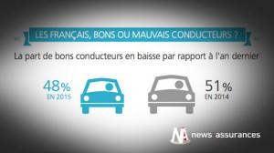 Sécurité routière : la conduite des Français se dégrade et celle des 18-24 ans s'améliore