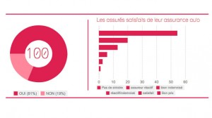 SONDAGE EXCLUSIF : 81,23% des Français sont satisfaits de leur assurance auto