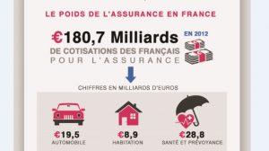 Infographie : Les Français dépensent 2.270 euros d'assurance par an