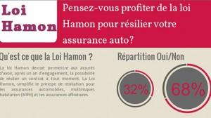 Exclusif : 68 % des Français ne pensent pas résilier leur assurance auto même avec la Loi Hamon