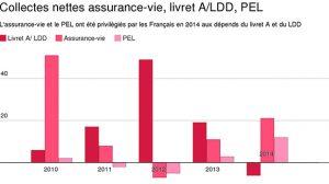 Assurance-vie : la collecte double en 2014 mais les rendements continuent de baisser