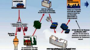 Le parcours de l'assuré en cas de catastrophes naturelles (infographie)