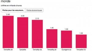 Catastrophes naturelles :  la France un des pays les plus touchés en 2014
